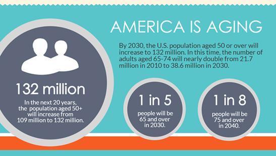 Adult population us