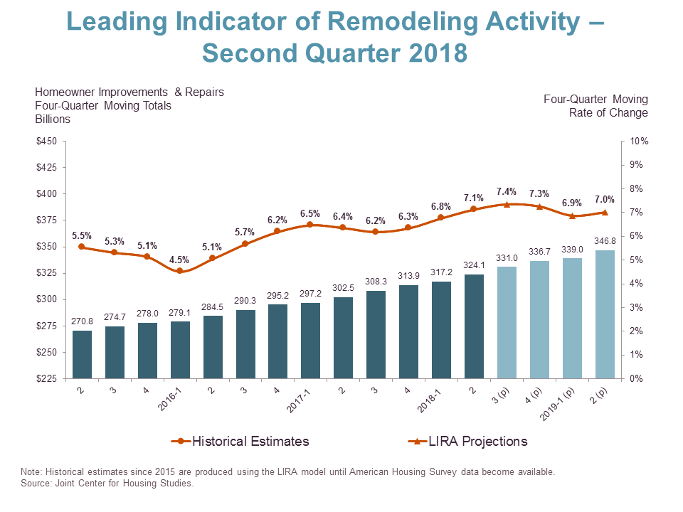 Robust Outlook for Residential Remodeling Through Mid-Year