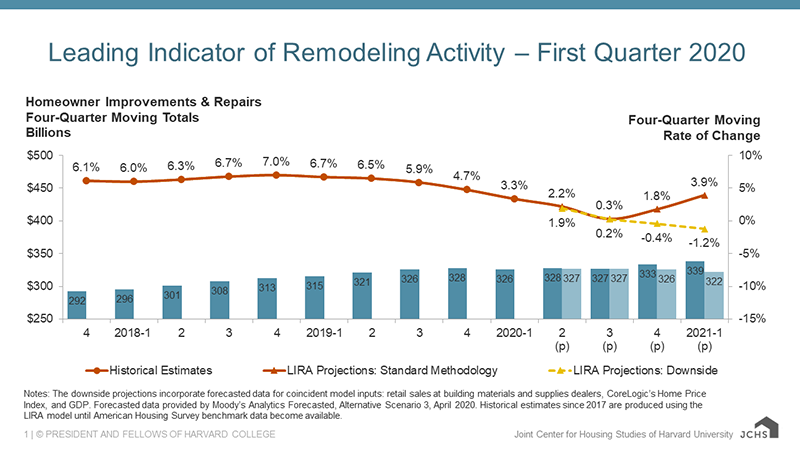 Column and line chart providing quarterly historical estimates and projections of homeowner improvement and repair spending from 2017-Q4 to 2021-Q1 as four-quarter moving sums and rates of change. Year-over-year spending growth ranged from 6.0-7.0% through 2019-Q3. The standard methodology projects a steady deceleration of spending growth to 0.3% by 2020-Q3 before rebounding to 3.9% growth in 2021-Q1. The downside projection reverses this trend with annual spending rates of -0.4% in 2020-Q4 and -1.2% in 2020-Q1. Under this scenario, annual spending levels are expected to decrease from $326 billion in 2020-Q1 to $322 billion in 2021-Q1.