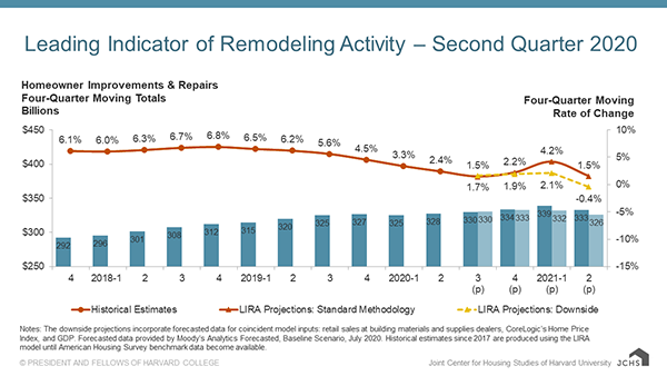 Pandemic to Weigh on Home Remodeling Spending Through Mid-Year 2021