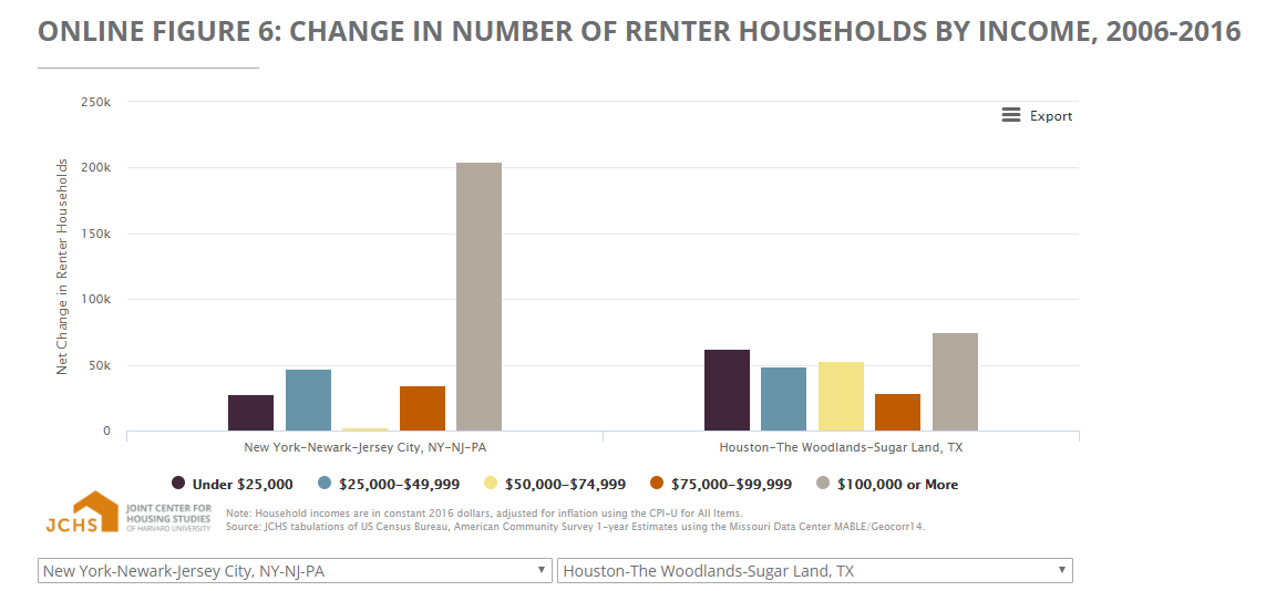 CHANGE IN NUMBER OF RENTER HOUSEHOLDS BY INCOME, 2006-2016 (6)