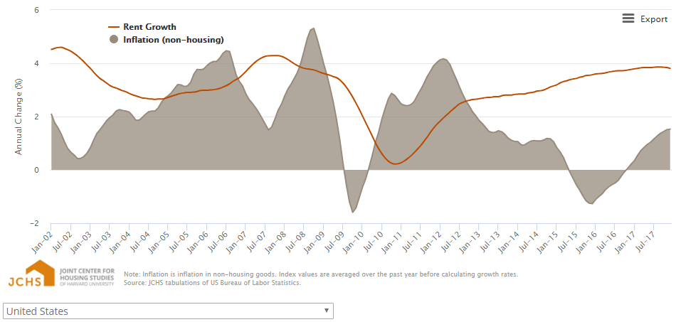 RENT GROWTH RELATIVE TO INFLATION (4B)