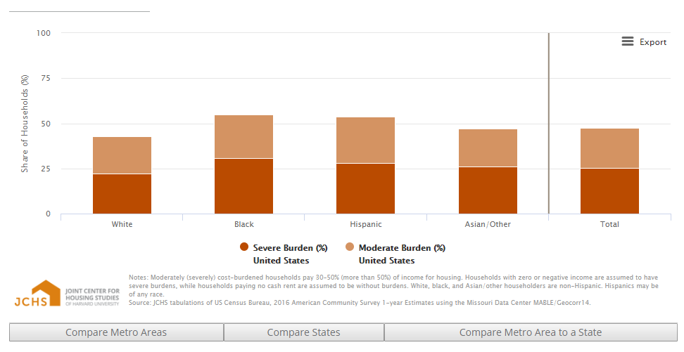 RENTER COST BURDENS BY RACE AND ETHNICITY (1B)