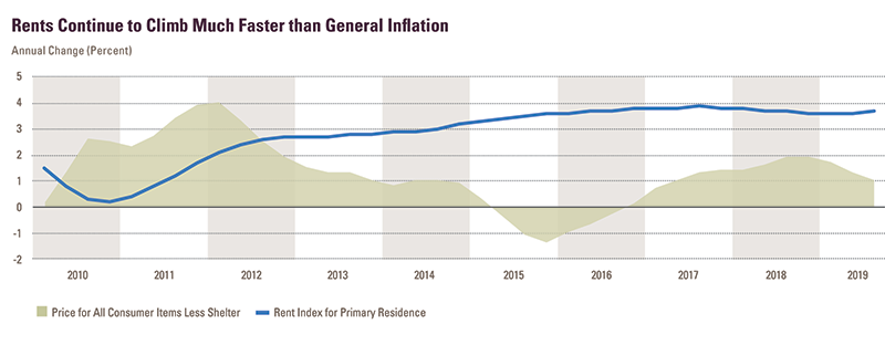 Report Figure 21: Growth in rents, as measured by the CPI rent index for primary residence, has outpaced inflation, as measured by the CPI-U for all items less shelter, since 2012. In that time the pace of rent growth has slowly increased from 2.6 percent per year to 3.7 percent per year while inflation has generally remained below 2 percent. Links to a larger version of the same image.