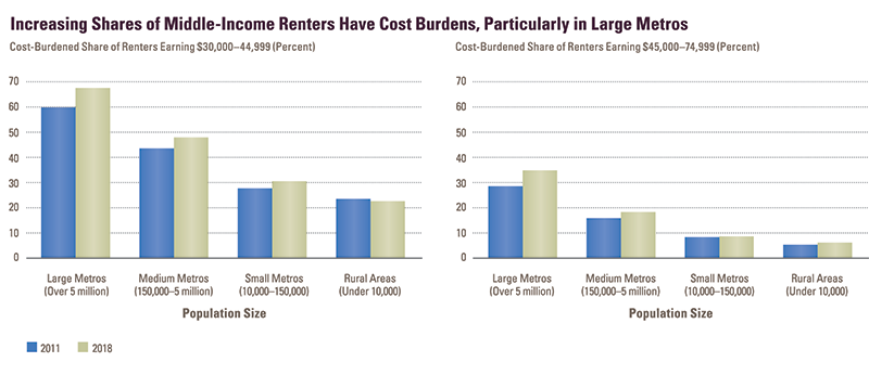 Report Figure 28 is a two-panel chart showing cost burden rates for renter households by community type and income, in 2011 and 2018. Both charts show that for renters making between $30,000 and $75,000, cost burden rates have increased in large metros and medium metros. This despite the fact that cost burden rates were higher overall in 2011 than 2018. Links to a larger version of the same image.
