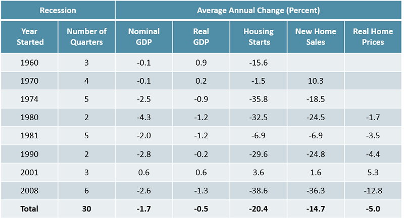 Figure 1 is a table showing the average year-over-year change in GDP, housing starts, new home sales, and home prices during recessions since 1960. In quarters with a recession, all these indicators declined on average. Links to a larger version of the same image.
