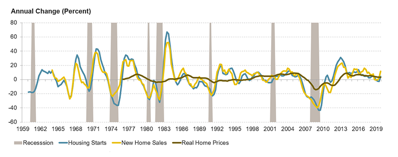 Figure 2 is a line chart showing the annual change in housing starts, new home sales, and real home prices since the late 1950s. Leading up to and during quarters with a recession, these indicators tended to decline, and did so most severely during the 2008 recession. Links to a larger version of the same image.