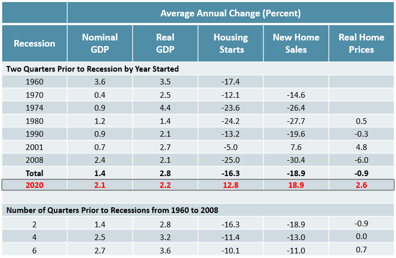 Figure 3 is a table showing the average year-over-year change in GDP, housing starts, new home sales, and real home prices in the quarters leading up to recessions since 1960. In these quarters, housing starts, new home sales, and real home prices all declined on average while GDP (both real and nominal) increased. Leading up to the current downturn in 2020, housing starts, new home sales, and real home prices were still increasing on average. Links to a larger version of the same image.