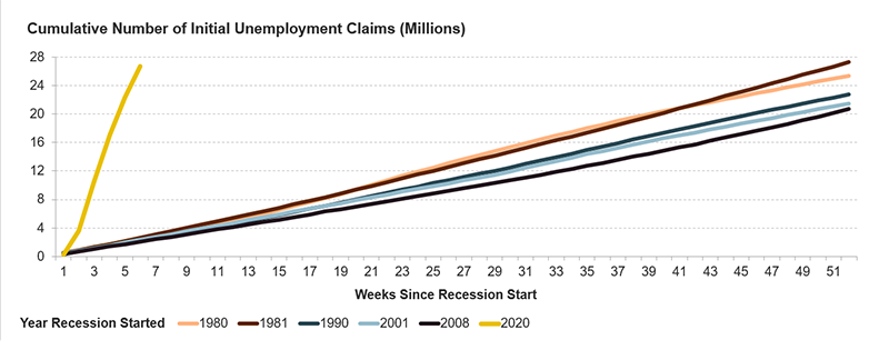 Figure 4 is a line chart showing the cumulative number of initial unemployment claims filed since March 2020 and in the aftermath of recessions since 1980. In 6 weeks, nearly 27 million initial claims were filed this year. It took 52 weeks (or longer) to reach that number of claims in the prior recessions shown. Links to a larger version of the same image.