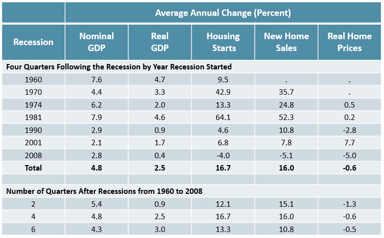 Figure 5 is a table showing the average year-over-year change in GDP, housing starts, new home sales, and real home prices in the quarters following past recessions since 1960. In these quarters, housing starts and new home sales increased considerably on average along with GDP. Links to a larger version of the same image.