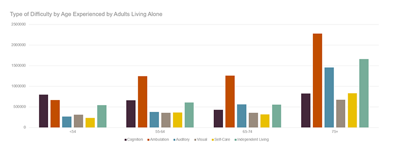Figure 1 shows the magnitude of specific difficulties experienced by those living alone at different age bands. While all difficulties increase over time, two large changes are observed in ambulatory and independent living difficulties. Ambulatory difficulties rise from around 600,000 individuals aged 54 or less who live alone to 2.25 million of those 75 or older. Independent living difficulties rise from around 500,000 in the lowest age band to 1.5 million in the oldest age band. Links to a larger version of the same image.