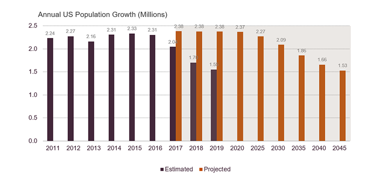 2019 Census Bureau estimated population growth of 1.55 million in 2019, compared to 2.38 million that was projected for that year in the 2017 projections. Projections had annual growth not dipping below 1.6 million until after 2040. Links to a larger version of the same image.