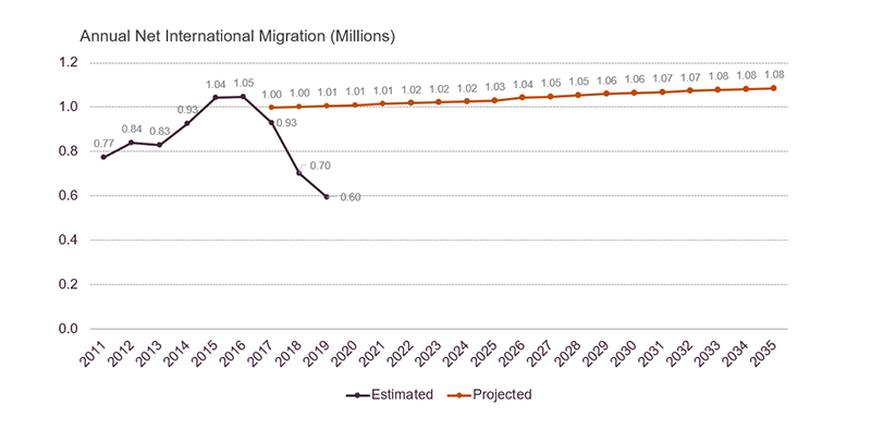 2019 Census Bureau estimated net international immigration dipping from 1.05 million in 2016 to 0.6 million in 2019. Census Bureau Projections made in 2017 called for rates slowly rising from 1.0 million in 2017 to 1.1 million in 2035. Links to a larger version of the same image.