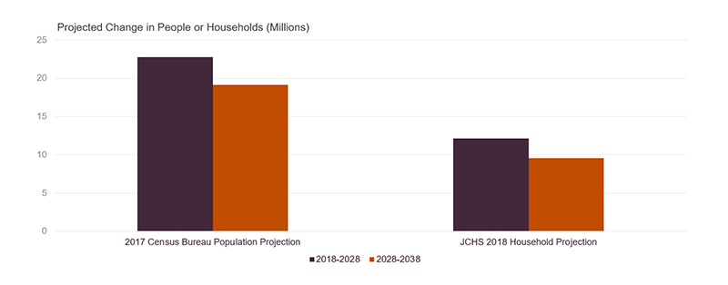 Built on the 2017 Census Bureau Population Projections call for population growth to slow from 22.8 million in 2018-2028 to 19.2 million in 2028-2038. Harvard Joint Center 2018 Household Projections, using the Census Bureau Population Projections, call for household growth to slow from 12.2 million in 2018-2028 to 9.6 million in 2028-2038. Links to a larger version of the same image.
