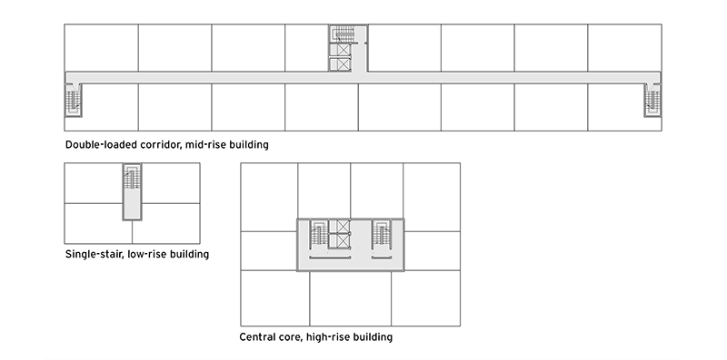Diagrams of the floor plans for three common multifamily housing types (mid-rise, double loaded corridor building, single-stair, low-rise building and central-core, high-rise building). Diagrams show the relationship between unit, corridor, and stair and elevator locations.