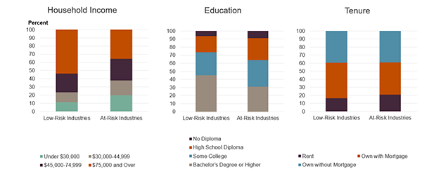 Figure 1 is a bar chart showing the share of older adult households not working, in low-risk industries, and at-risk industries by household income, education, and tenure. Older adults in at-risk industries have lower incomes and are much less likely to have a bachelor's degree relative to those in low-risk industries. Despite that, older adults in at-risk industries are about as likely to rent or own their home with a mortgage.