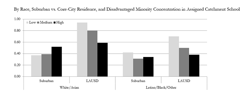 Despite the literature's heavy emphasis on minority avoidance within core-city districts, it is suburban white and Asian children not core-city white and Asian children exhibit the predicted minority avoidance pattern. More than half of suburban white and Asian children assigned to public schools with high (i.e., 75%+) concentrations of Latino and black students opt out. For their core-city counterparts, higher levels of disadvantaged minority concentration in local public schools predict lower rates of neighborhood-school decoupling – a pattern replicated by disadvantaged minority children regardless of suburban or core-city residence. Links to a larger version of the same image.