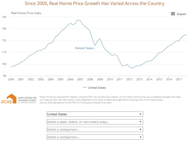 Since 2000, Real Home Price Growth Has Varied Across the Country