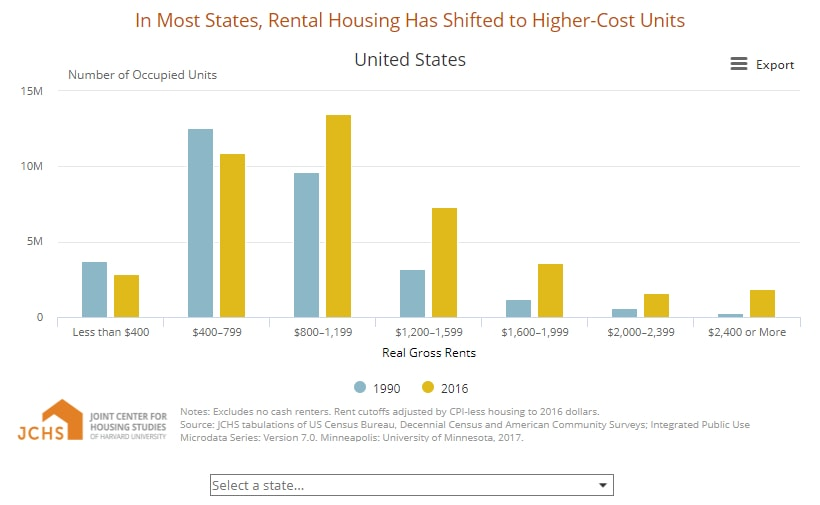 Home Price-to-Income Ratios