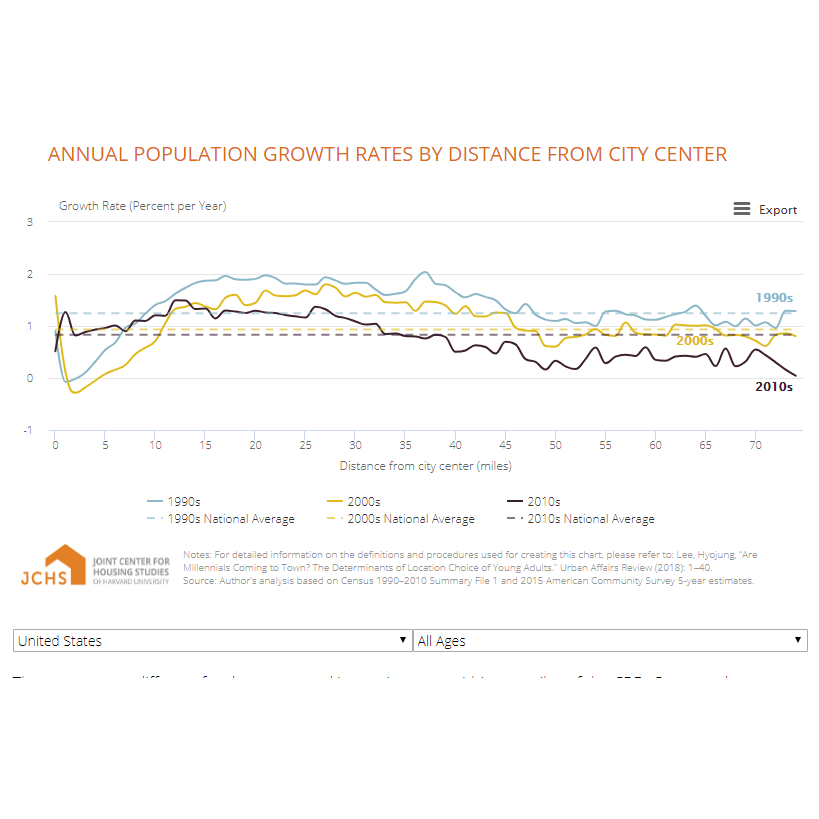 ANNUAL POPULATION GROWTH RATES BY DISTANCE FROM CITY CENTER