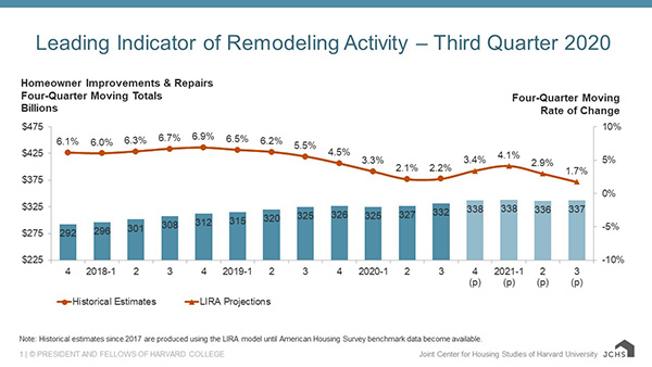 Column and line chart providing quarterly historical estimates and projections of homeowner improvement and repair spending from 2017-Q4 to 2021-Q3 as four-quarter moving sums and rates of change. Year-over-year spending growth ranged from 6.0-7.0% through 2019-Q3 and is estimated to have steadily decelerated to 2.2% growth by 2020-Q3 before rebounding to 4.1% growth in 2021-Q1 and then slowing again to 1.7% in 2021-Q3. Annual spending levels are expected to increase from $332 billion in 2020-Q3 to $337 billion in 2021-Q3.