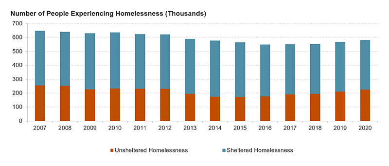 Figure 1 shows levels of unsheltered and sheltered homelessness from 2007 to 2020. It shows that sheltered homelessness fell in recent years, from 400,000 in 2014 to just over 350,000 in 2020. It also shows that unsheltered homelessness has been rising, from 170,000 in 2015 to 225,000 in 2020.