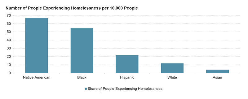 Figure 3 shows ratios of people experiencing homelessness by race and ethnicity. It shows that among Native Americans, 67 people experience homelessness per 10,000 Native Americans. A similarly high ratio exists for Black people, with 54 per 10,000. There are lower ratios for people of Hispanic origin (22 per 10,000), white people (12 per 10,000) and Asian people (4 per 10,000).