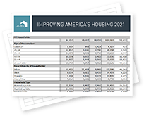 Improving America's Housing 2021 Excel Data