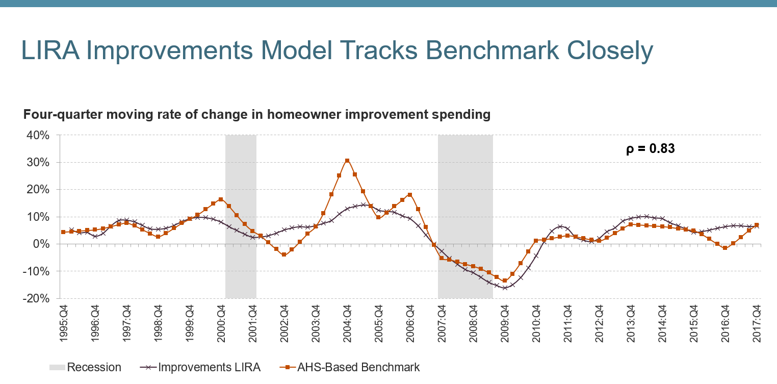 Leading Indicator of Remodeling Activity | Joint Center for