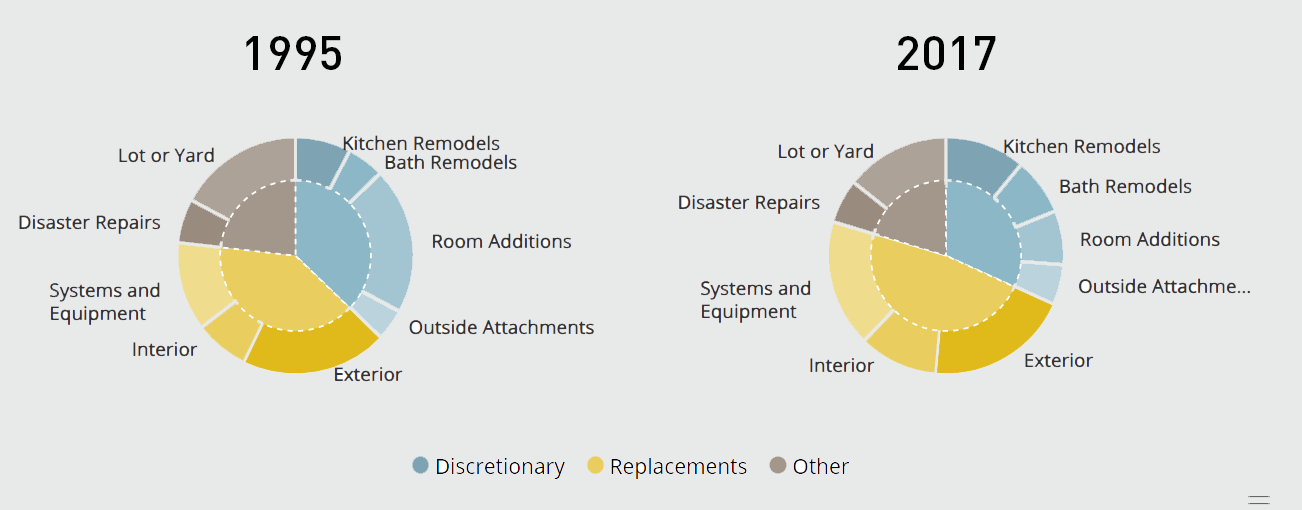 How Do Homeowners Spend Remodeling Dollars?