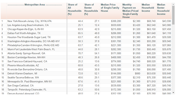 Who Can Afford the Median-Priced Home in Their Metro?