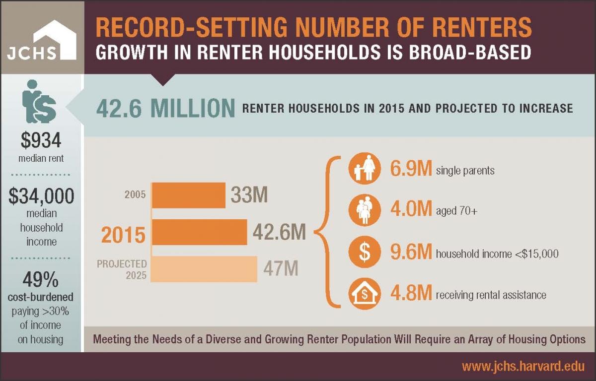 http://www.jchs.harvard.edu/sites/jchs.harvard.edu/files/rental_housing_growth_infographic_506x253_r5.jpg